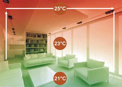 Teplota podlahového topení
