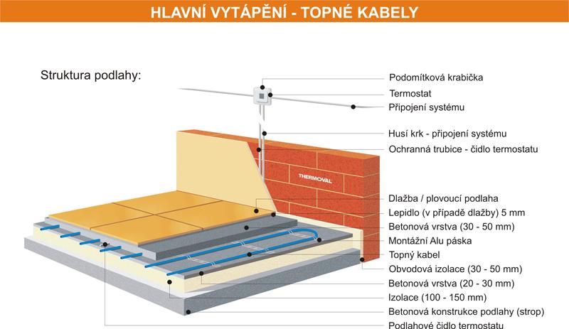 Podlahové vytápění trámový strop